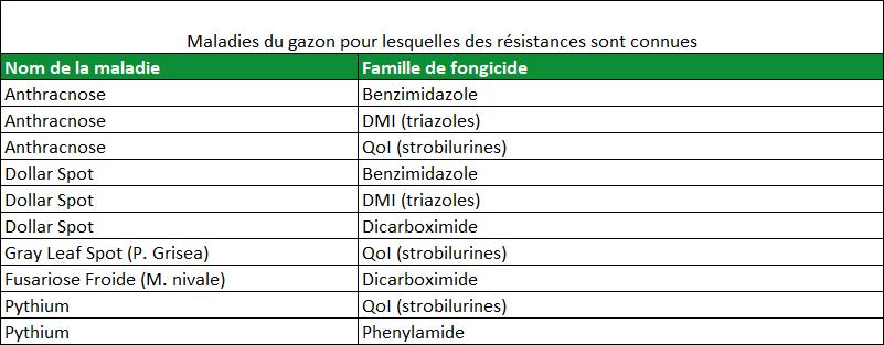 Maladies du gazon pour lesquelles des cas de résistance sont connus
