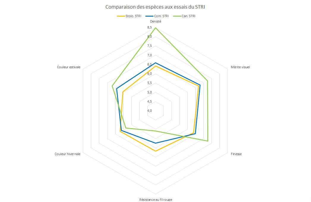 Diagramme comportant les performances moyennes de chacune des espèces aux essais anglais du STRI.
