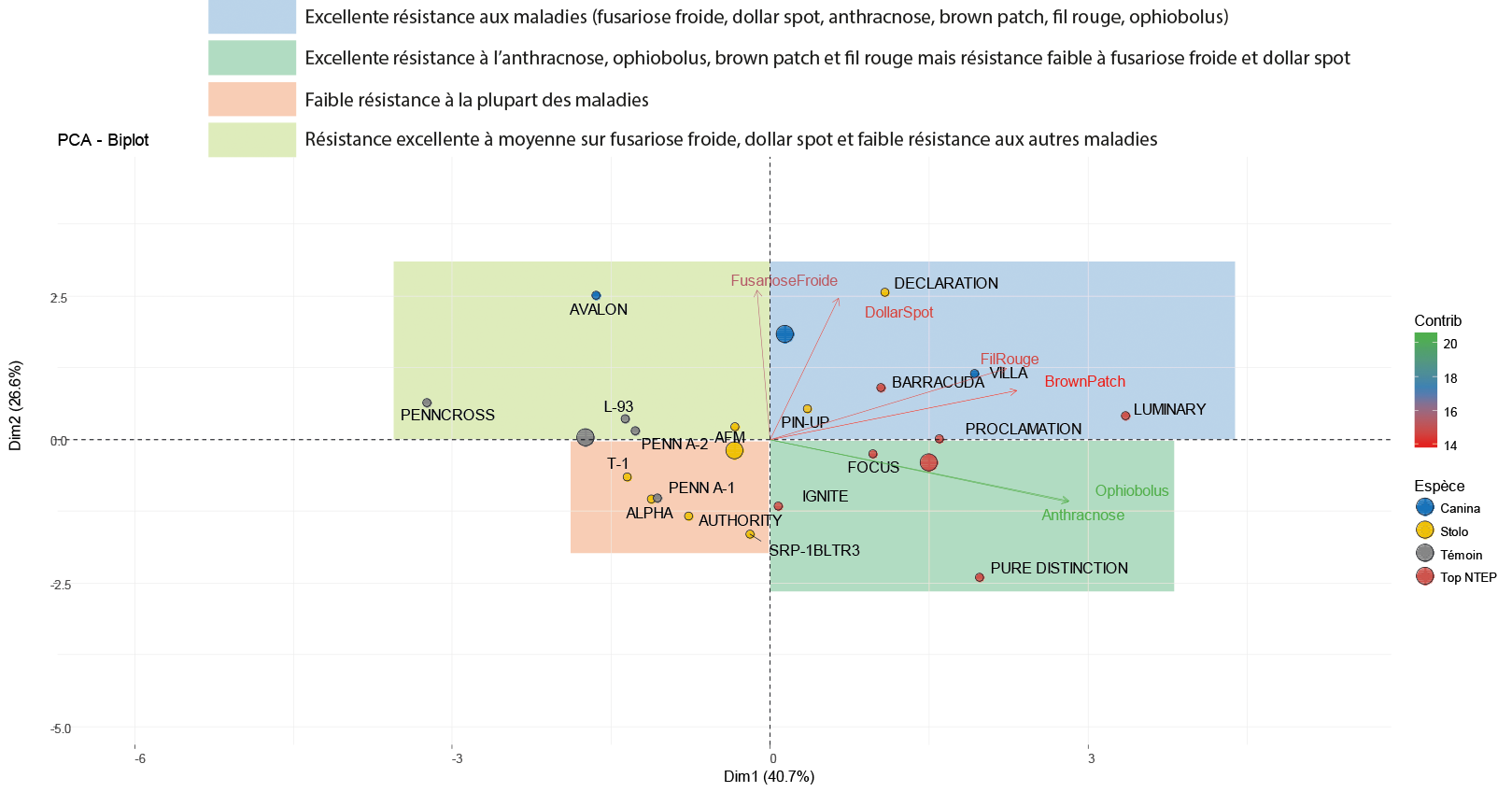 Cercle de corrélation de l'ACP réalisée sur le jeu de données de résistance aux maladies du NTEP pour les agrostides tondues à ras