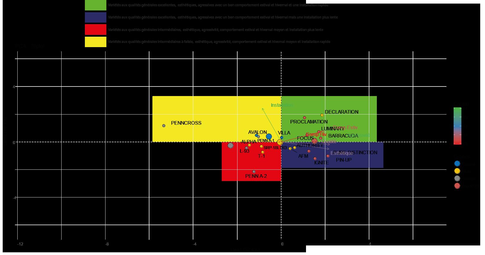 Cercle de corrélation de l'ACP réalisée sur le jeu de données de de critères généraux du NTEP pour les agrostides tondues à ras