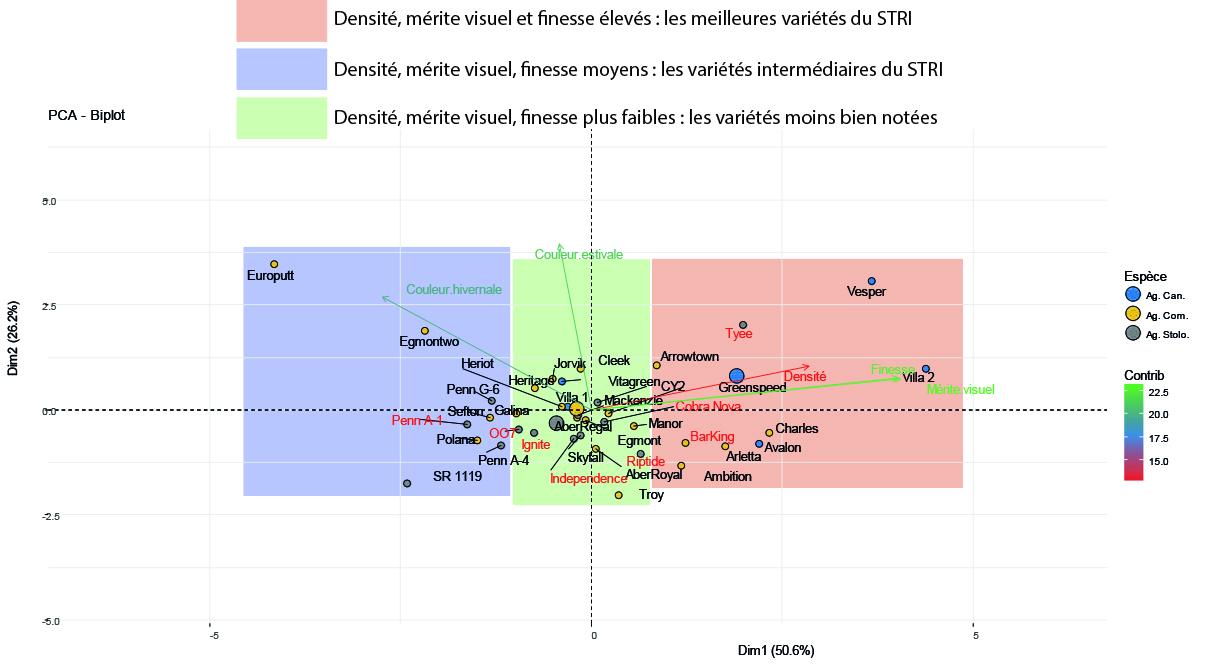 Cercle de corrélation de l'ACP réalisée sur le jeu de données du STRI concernant les agrostides