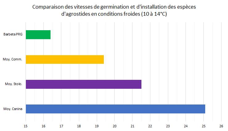 Comparaison des vitesse d'installation entre les différentes espèces d'agrostides en conditions froides (10 à 14°C)