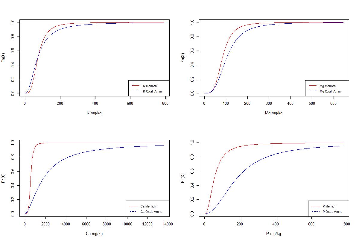 Comparaison modèles MLSN