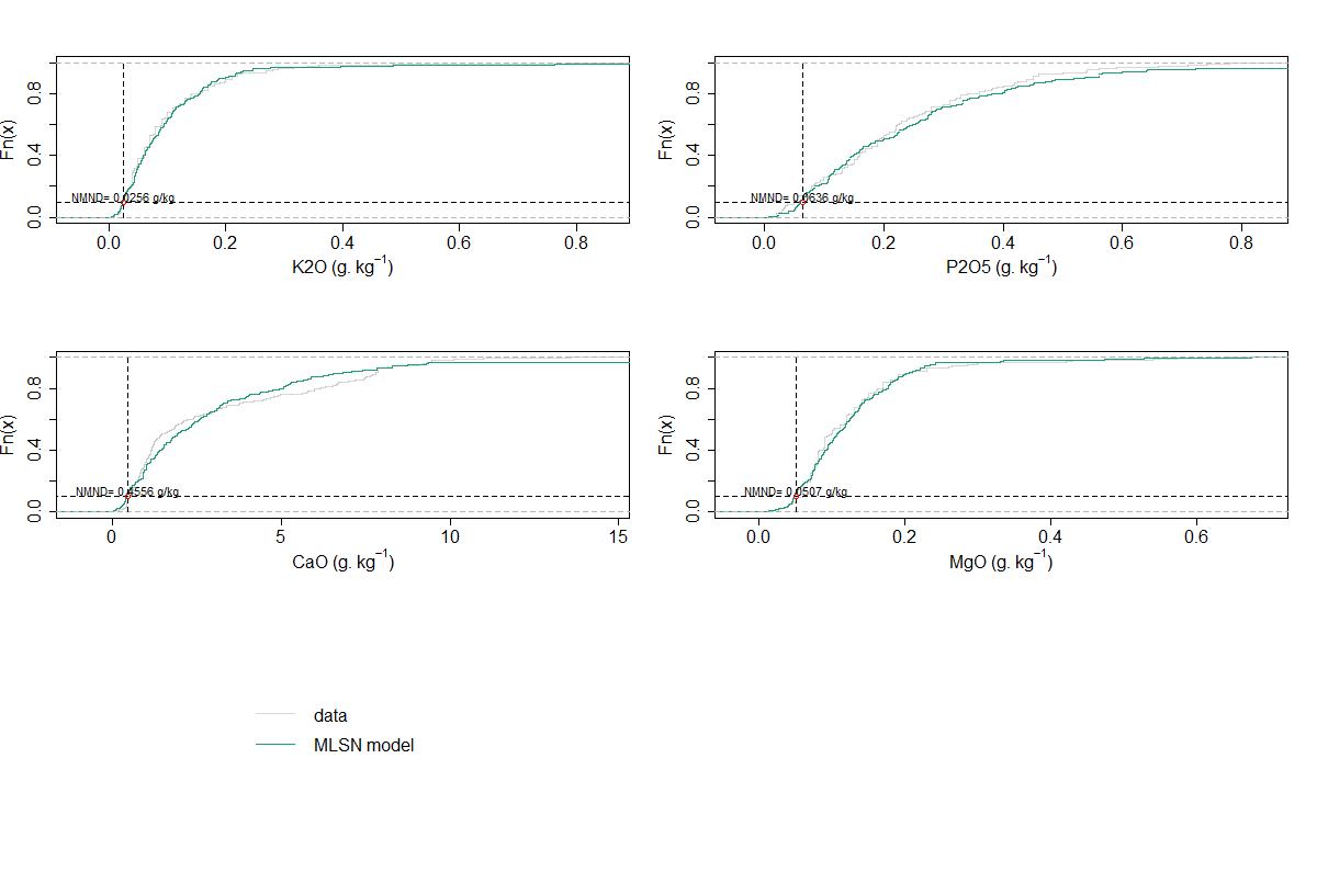 Fonction de répartition NMND