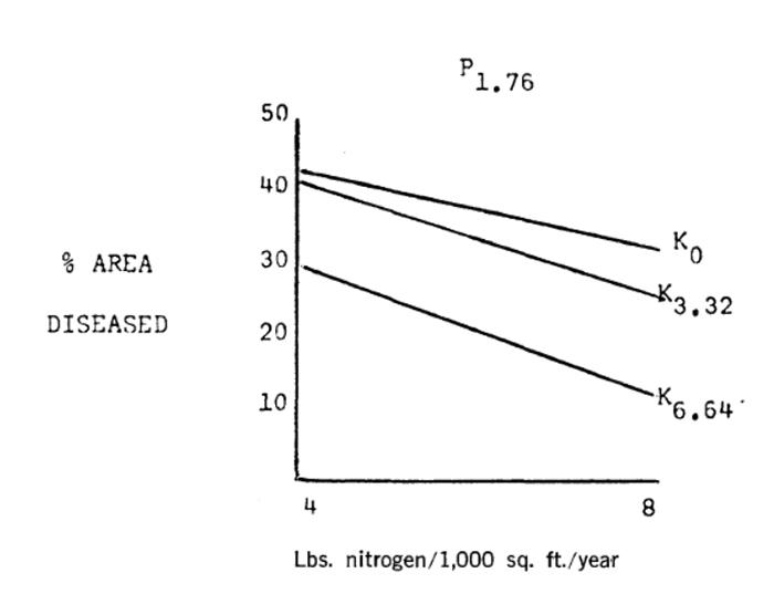 Fil Rouge et fertilisation potassique