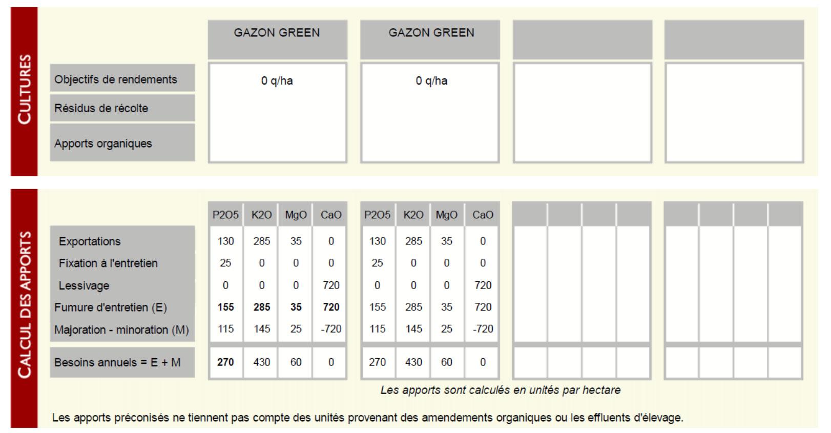 Recommandations de fertilisation d'un laboratoire pour un green de golf