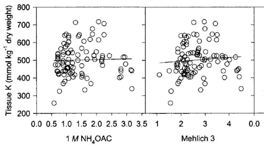 RRelation entre la teneur en potassium foliaire et la concentration en potassium au sol