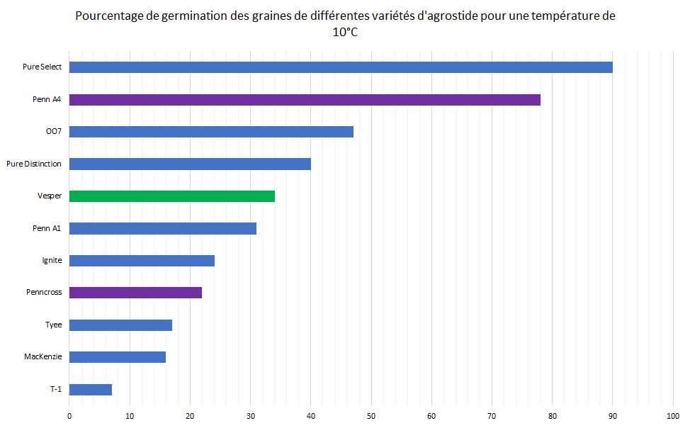 Taux de germination des variétés d'agrostides disponibles sur le marché français pour une température de 10°C.