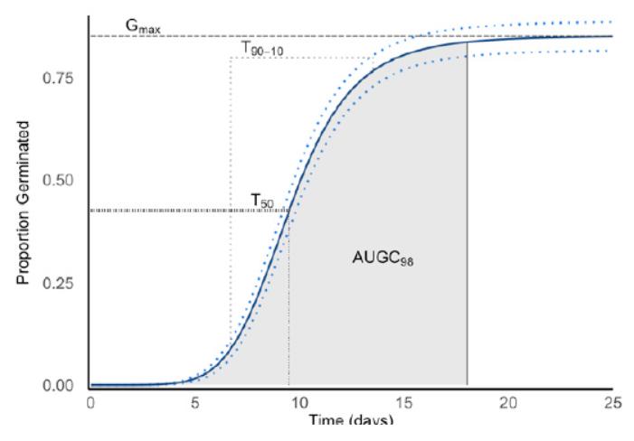courbe type des capacités germinatives d'une agrostide en fonction du temps