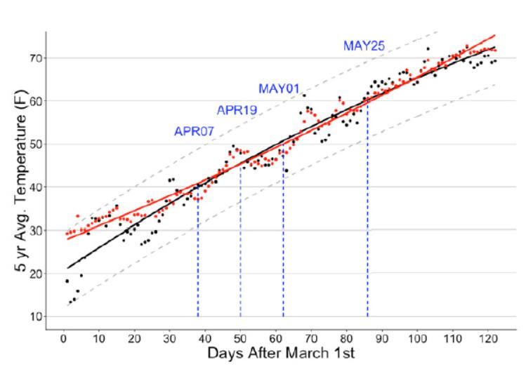Température moyenne sur les 5 dernières années à 5cm de profondeur sur un site instrumenté de l'université du Minnesota (en °F).