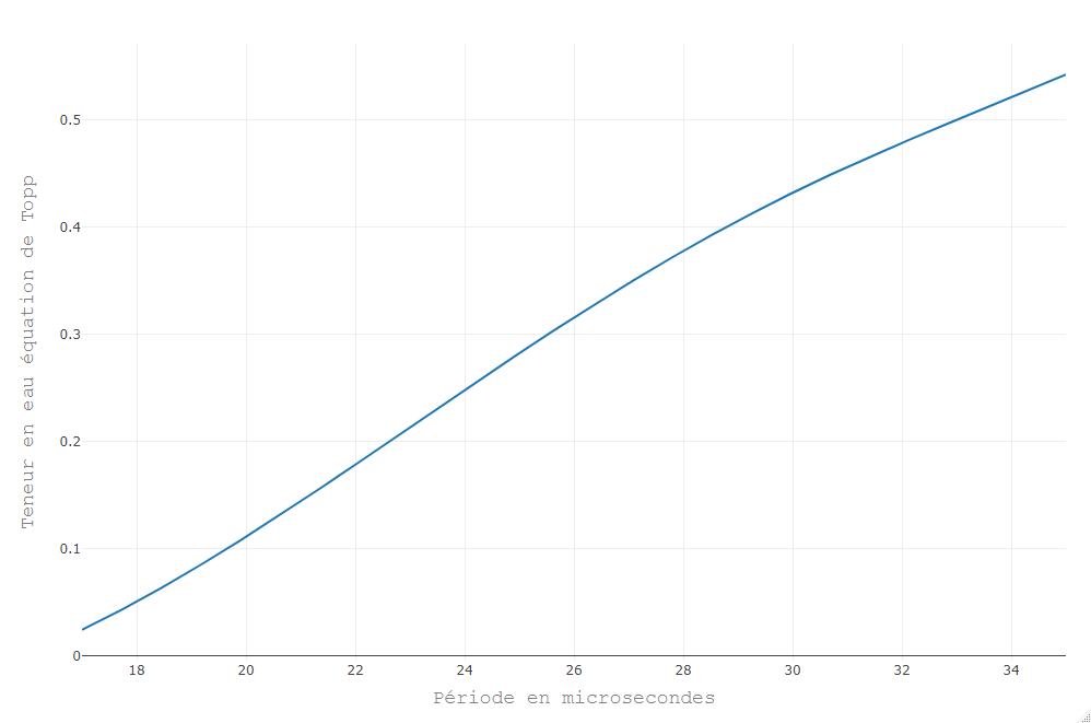 Relation reliant période du capteur CS616 et teneur en eau par le biais de l'équation de Topp