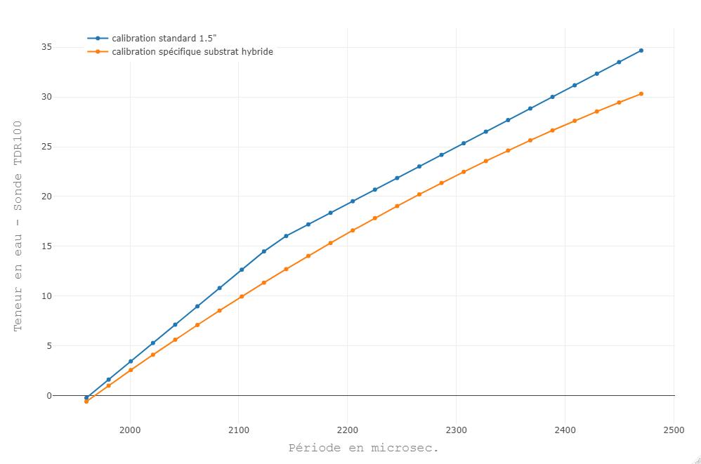 Comparaison entre calibration standard (bleu) de la sonde TDR100 et calibration spécifique (substrat hybride, en orange). La sonde a tendance à surestimer la teneur en eau dans ce type de substrat et l'erreur augmente avec l'humidité (ce qui est souvent le cas).