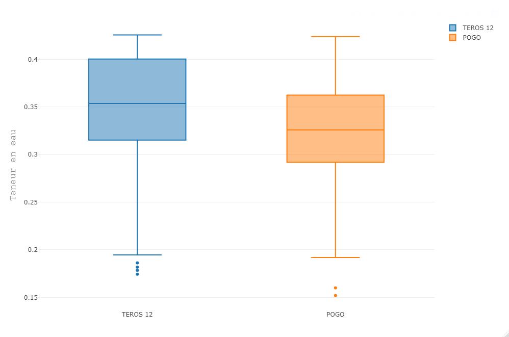 Boîtes à moustaches comparant les mesures réalisées avec les sondes TEROS 12 et POGO Mini sur le même terrain pour 3 dates différentes