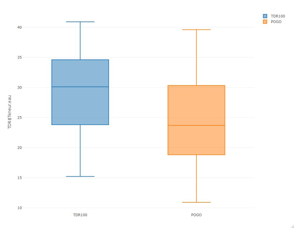 Boxplot TDR vs POGO