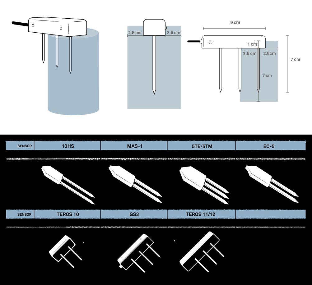 Volumes des capteurs d'humidité du sol de la société METER et illustration de ces volumes pour la sonde GS3
