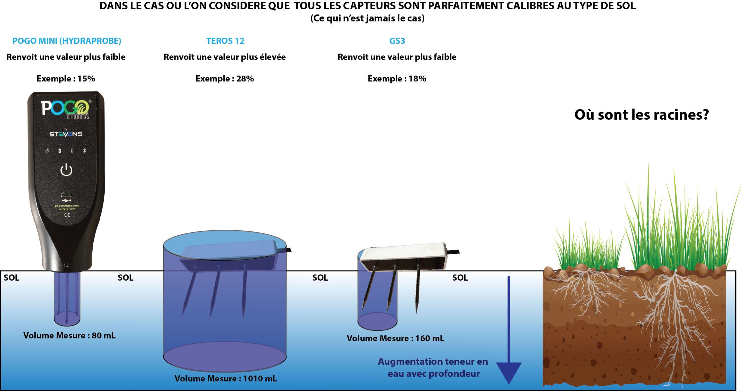 Influence du volume de mesure sur la gestion pratique de l'irrigation.