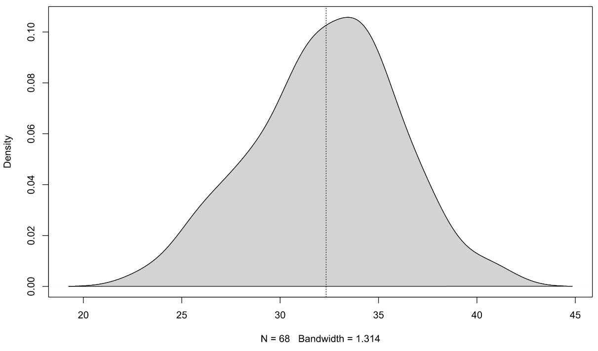 Histogramme des humidités mesurées avec la sonde POGO Mini pour une série de données