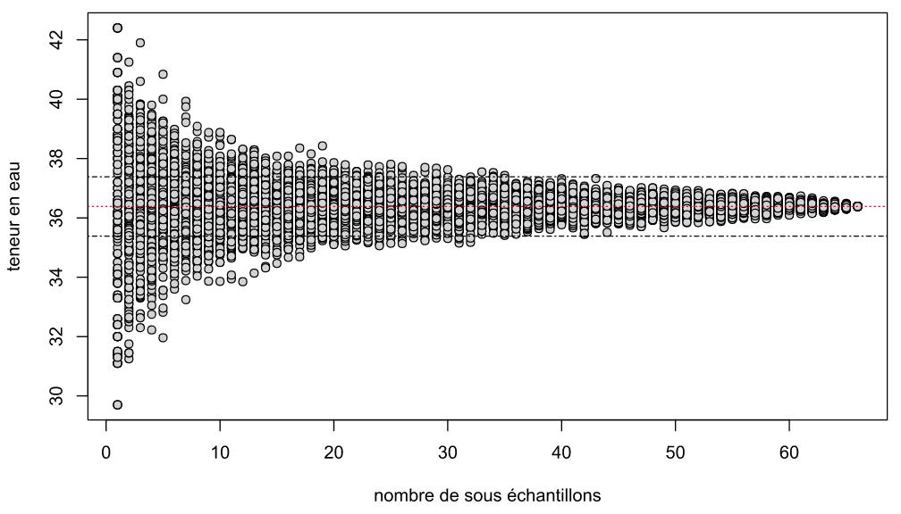 Graphique - Teneur en eau en fonction du nombre de sous-échantillon pour la sonde POGO MINI