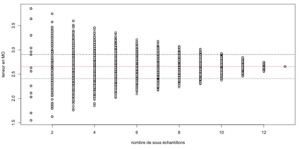Teneur en matière organique en fonction du nombre de sous-échantillons