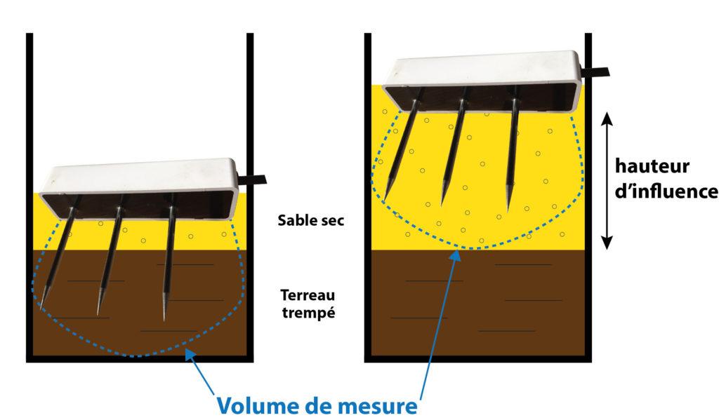 Figure 1 : Illustration de la hauteur d'influence dans l'expérience.