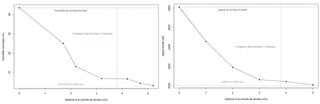 Figure 3 : Humidité volumique (à gauche) /Signal du capteur (à droite) en fonction de la distance à la couche de terreau pour les broches de 1.5″ de la TDR150. On voit bien que le signal décroît d'une façon non proportionnelle à la distance de la couche de terreau humide.