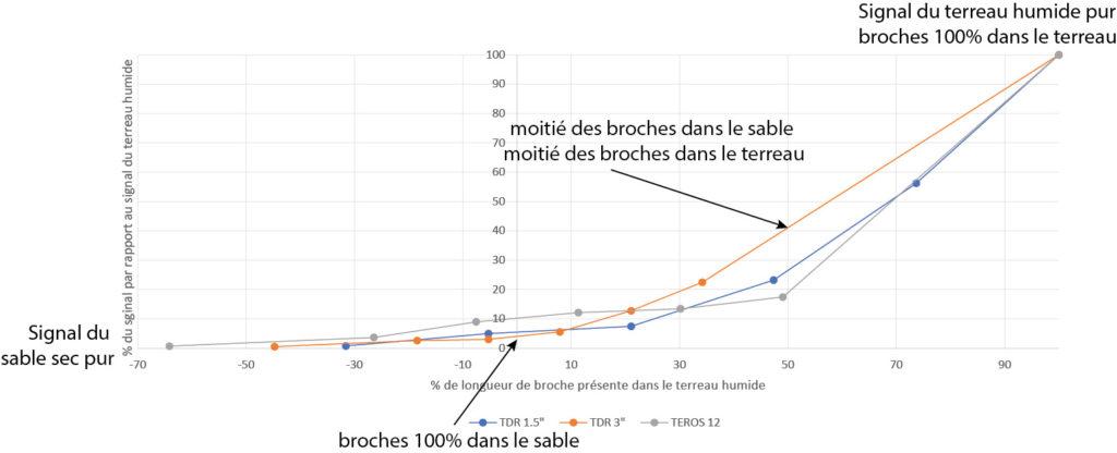 Evolution du signal par rapport à la longueur de broche présente dans le terreau humide