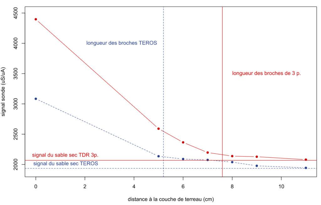 Figure 4 : Signal des capteurs TDR150 et Teros 12 en fonction de la distance à la couche de terreau très humide. De la même manière, le signal décroît de manière non proportionnelle à la distance de la couche de terreau pour les 2 sondes. Ainsi, l'influence d'une sous couche plus humide est d'autant plus forte que les broches y pénètrent plus.
