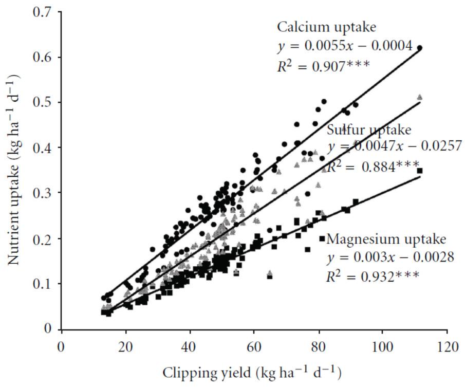 Figure 10 : Relation entre prélèvement en nutriments secondaires et croissance