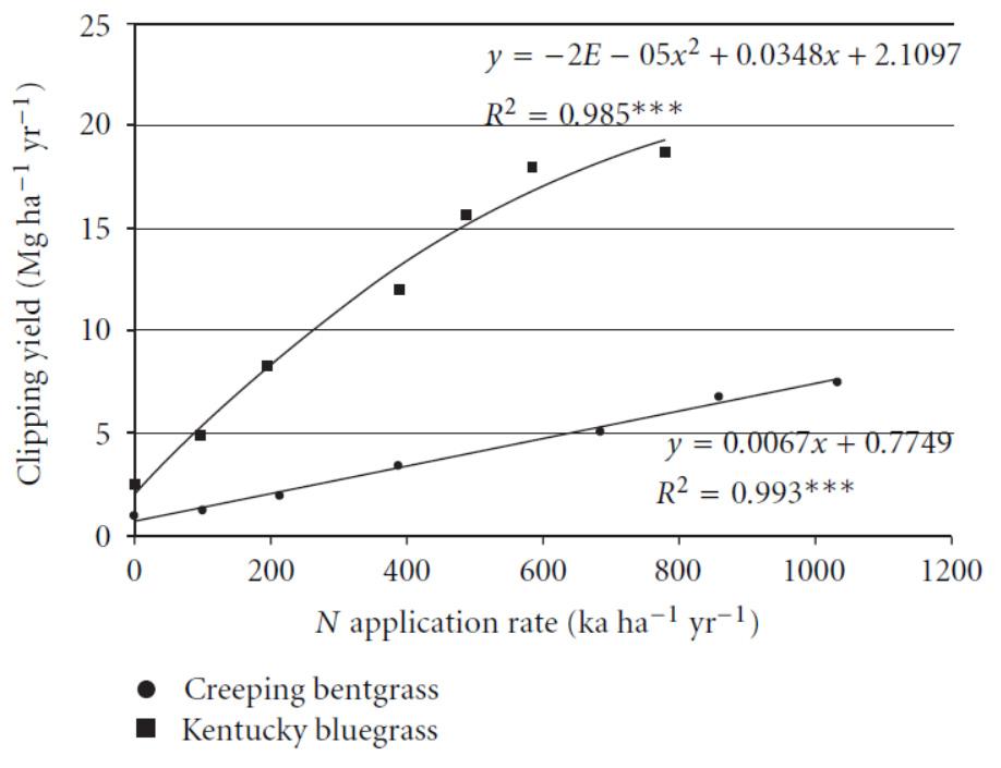 Figure 2 : Croissance et quantité d'azote annuelle appliquée