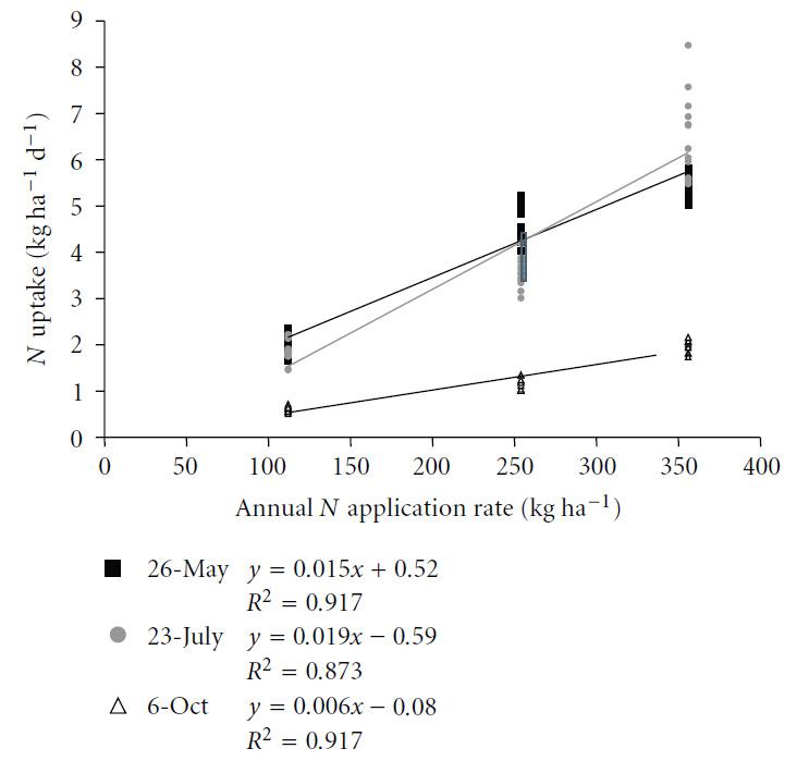 Figure 4 : Prélèvement en azote et quantité annuelle appliquée