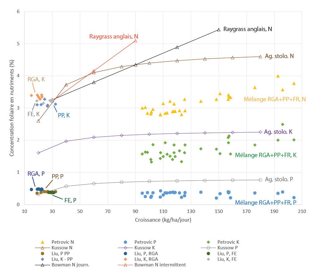 Figure 5 : Concentration foliaire en P,K en fonction de N : synthèse d'études et d'analyses foliaires
